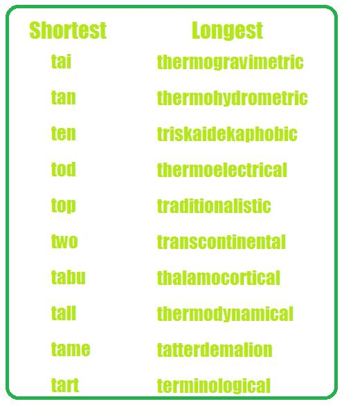 Words That Begin With The Letter Th